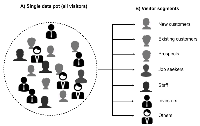 Image showing Visitor segmentation